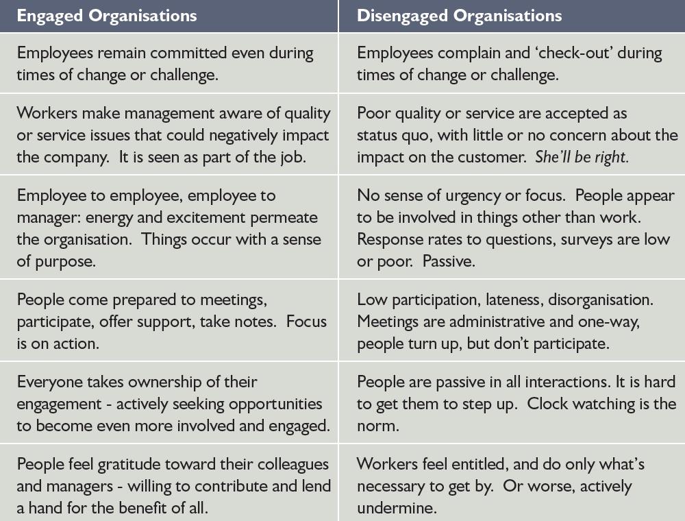 engaged-disengaged-organisations